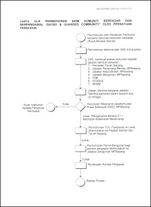 Application Procedure Flow Chart